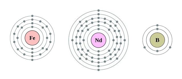Atómy, z ktorých sa skladajú neodýmové magnety